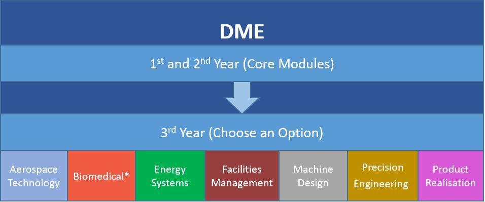 What to study overview - DME