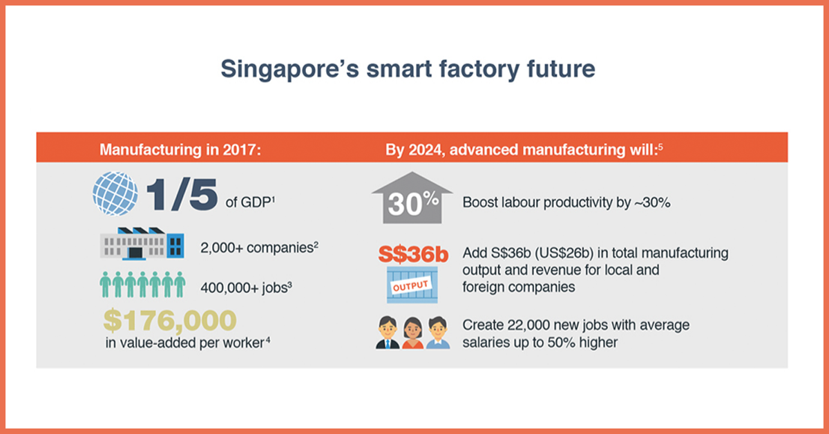 What Is The Future of Advanced Manufacturing In Next 5 Years?