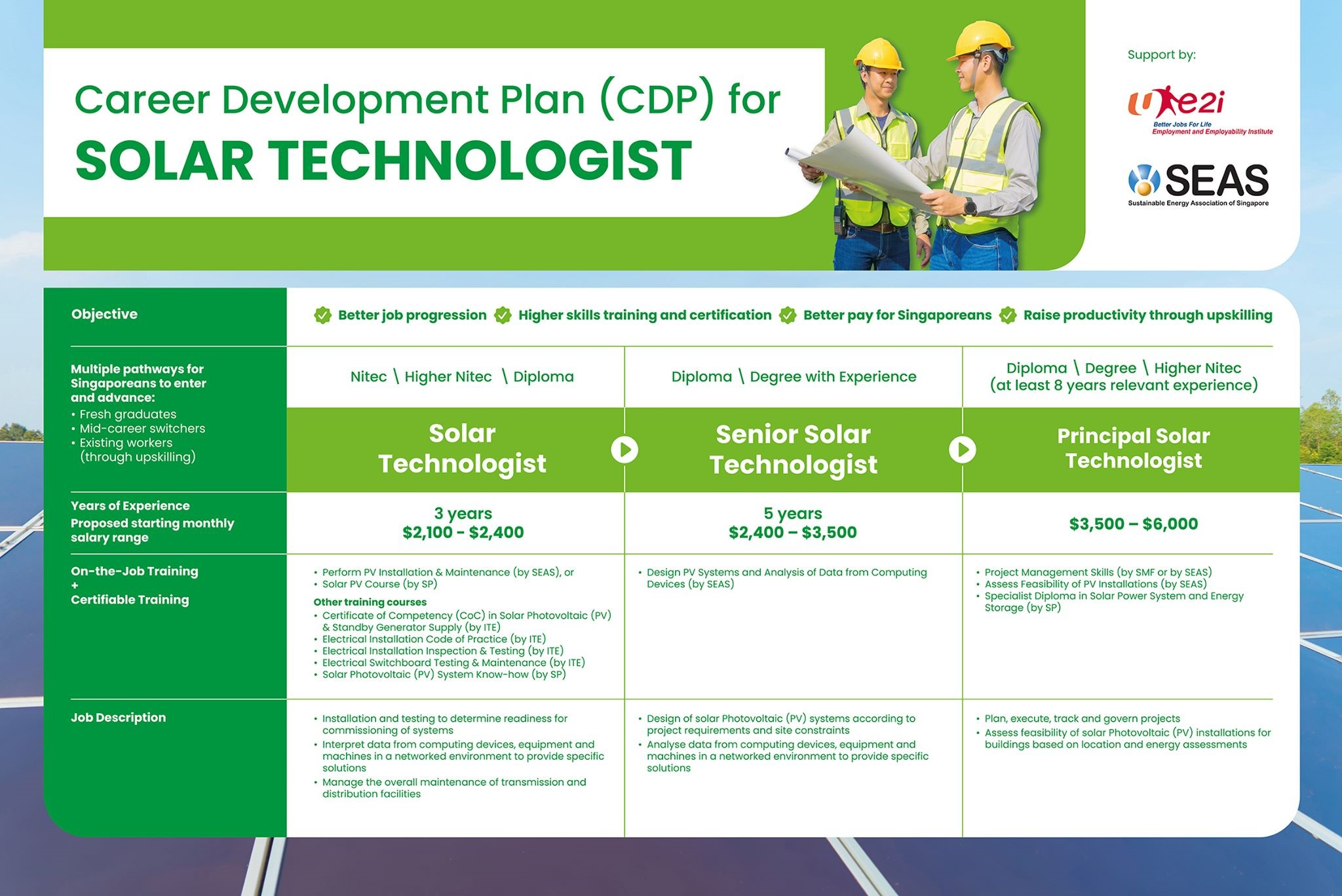 MoU signing – In Support of the Solar Career Development Plan (CDP)_2