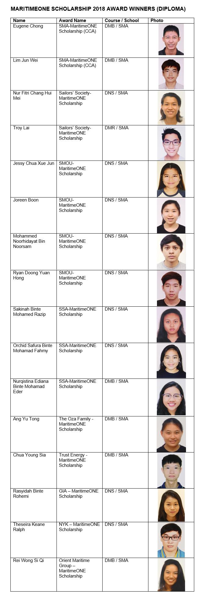MaritimeOneScholarship Diploma 2018
